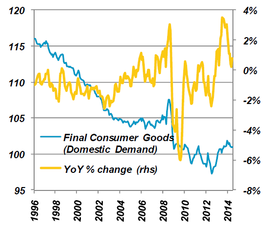 Corporate Goods Price Index for Finished Consumer Goods