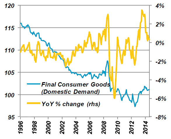 Producer Price Index for Finished Consumer Goods (Domestic Demand)