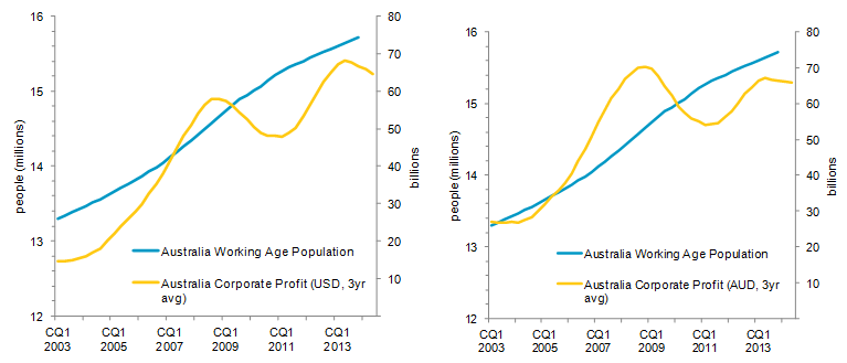 USD and AUD compared with Australia Working Age Population