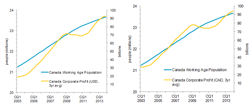 USD and CAD compared with Canada Working Age Population