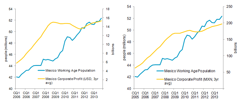 USD and MXN compared with Mexico Working Age Population