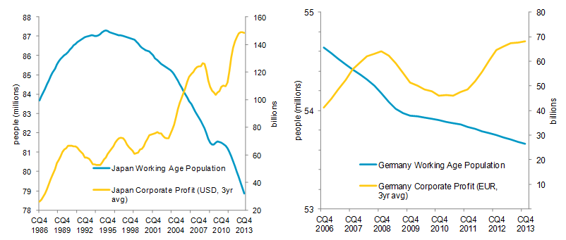 Japan and Germany - Currency compared with Working Age Population