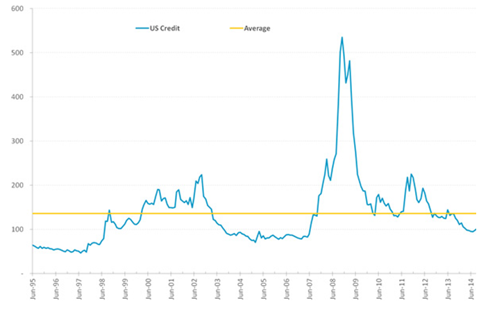 US investment-grade credit spread to swap – Barclays Credit Index