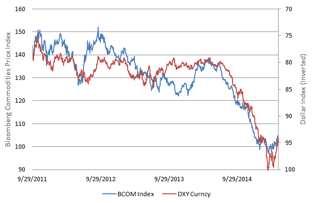Chart 1: Commodities vs Dollar (inverted)