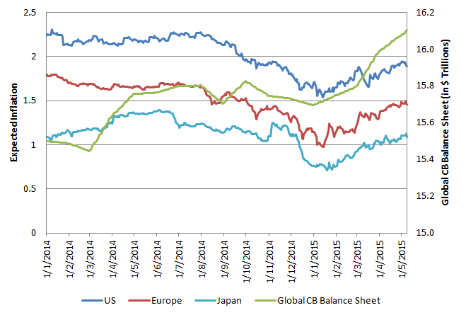 Chart 3: Expected Inflation vs Global CB Balance Sheet (in USD)