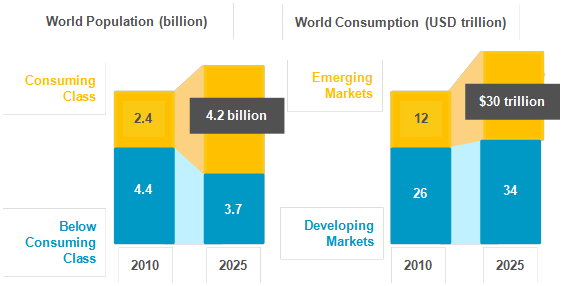 World population / World consumption