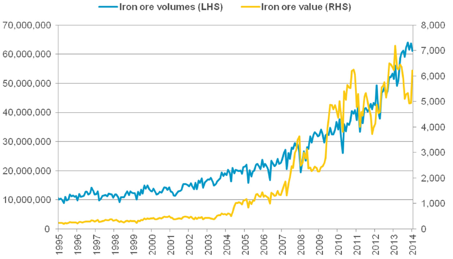 Iron ore volumes vs. values