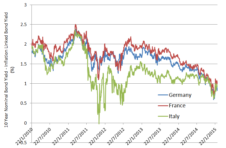 Chart 3: European Inflation expectations – 10 Year Breakeven Rates