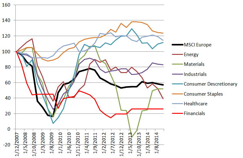 Chart 9: European earnings by sector since 2007 (Indexed to Base 100 at Dec 2007)