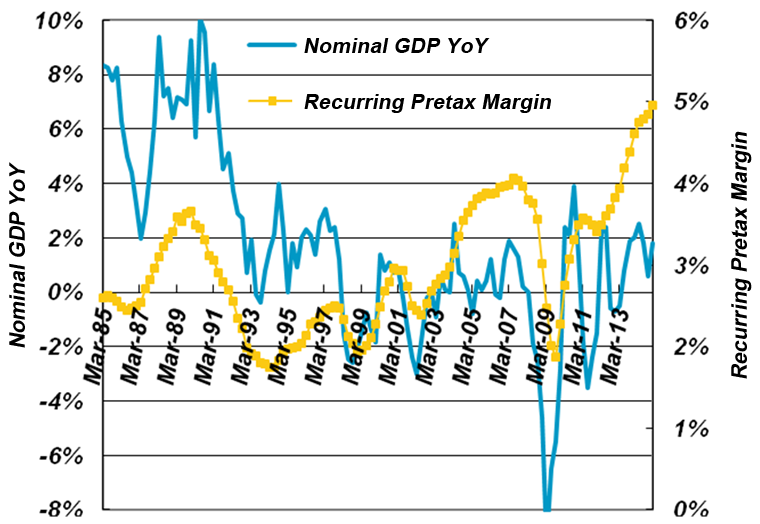 Four-quarter Average of Pretax Profit Margin vs. Japanese Nominal GDP YoY Growth