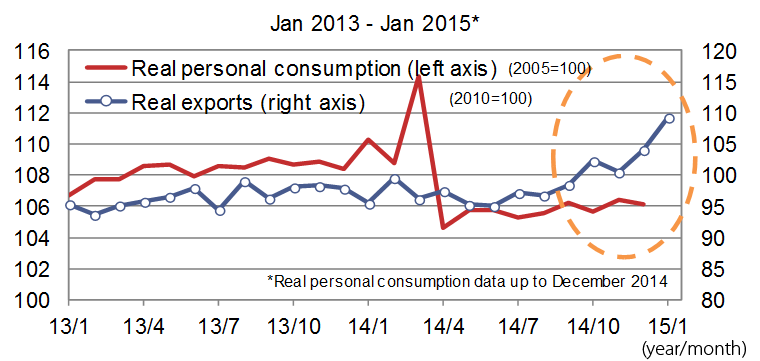 Real Personal Consumption and Real Exports