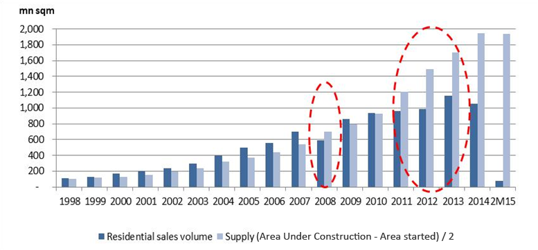 Structural oversupply nationwide in China