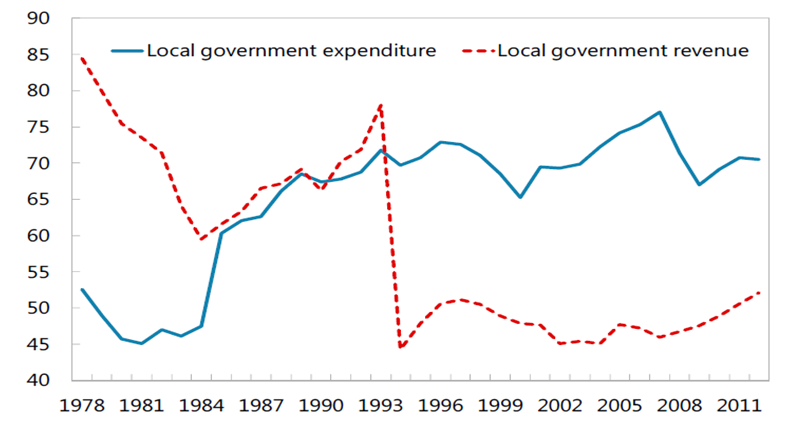 Local Government Revenue and Expenditure