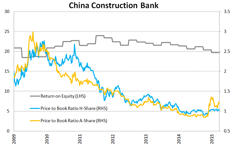China Construction Bank, Return on Equity and Price-to-Book ratios