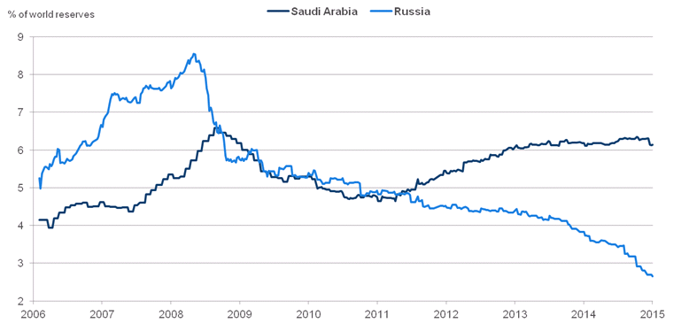 Chart 1: Saudi Arabia and Russia's FX holdings as percentage of world reserves