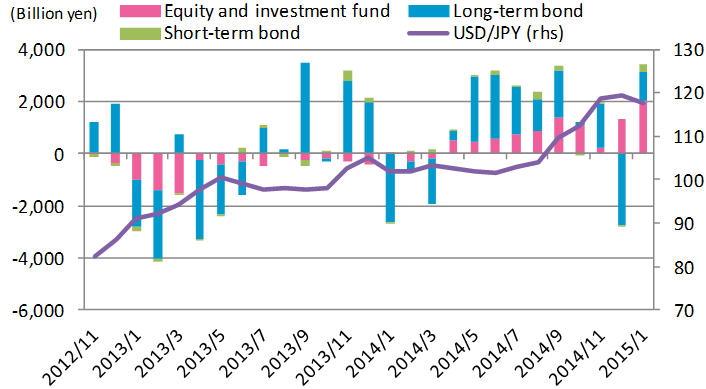 Monthly fund flows from Japan abroad since Nov. 2012
