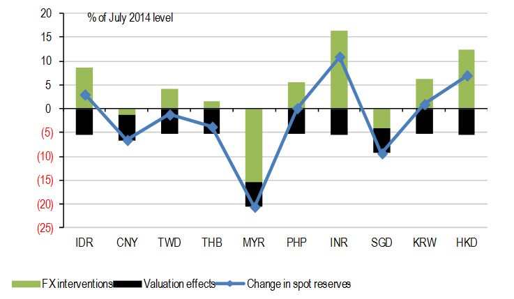 Movements in Foreign Exchange Reserves