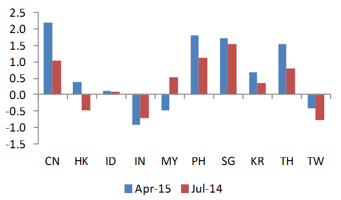 REER Deviations from Post-2000 Average (# of std dev)