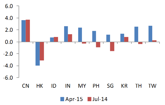 CPI-Adjusted Real Policy Rates %