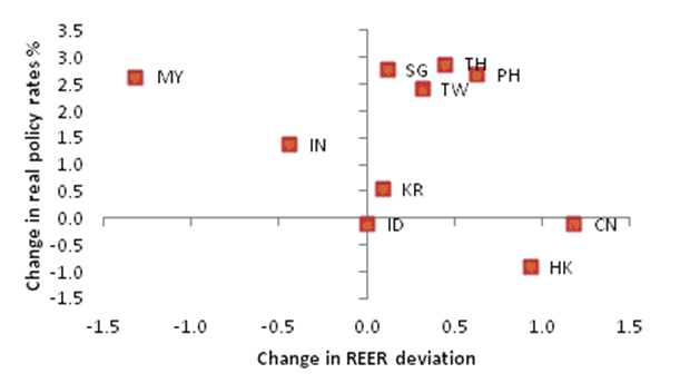 Change in Real Policy Rates vs. Change in REER Gaps