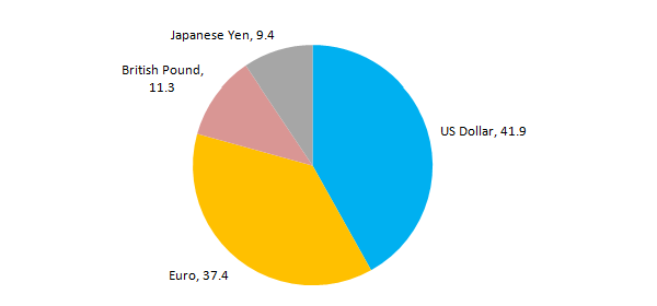 Figure 1. Latest IMF SDR Currency Weights (%)