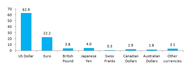 Figure 3. Currency Composition of Official Foreign Exchange Reserves (COFER) World-Allocated Reserves by Currency (in percent)