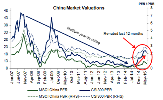 China market valuations