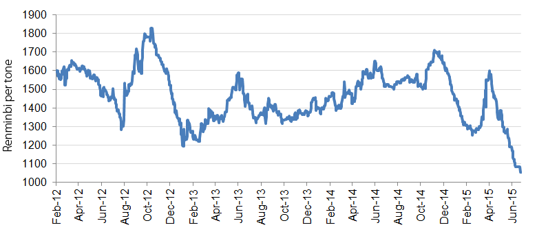 China Rebar spot steel spread (Rebar less cost of iron ore and coking coal) in Renminbi/t