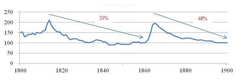 Chart 1: The US saw a sharp drop in inflation in the late 19th century US CPI 1800-1900