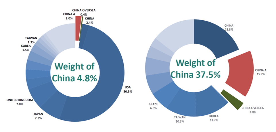 Chart 5: China is likely to represent a substantial weighting in global equity markets