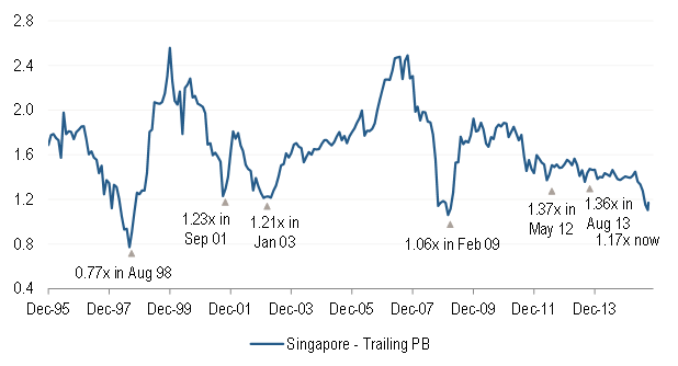 MSCI Singapore Index Trailing Price-to-Book