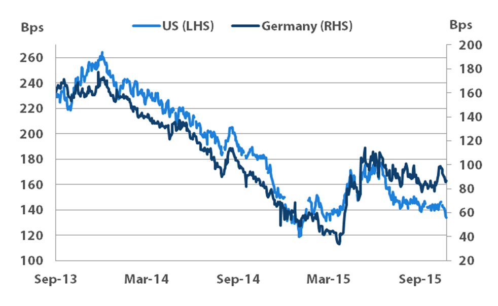 Chart 1: US vs. German 2-10 year bond yield curves