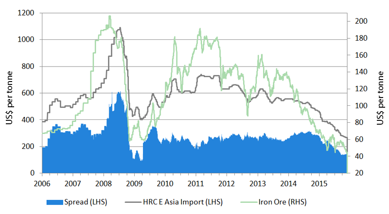 Figure 1: Steel spreads at record lows - despite iron ore prices tumbling