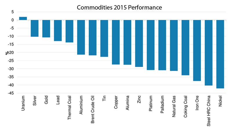 Figure 3: A horrid year for commodity prices