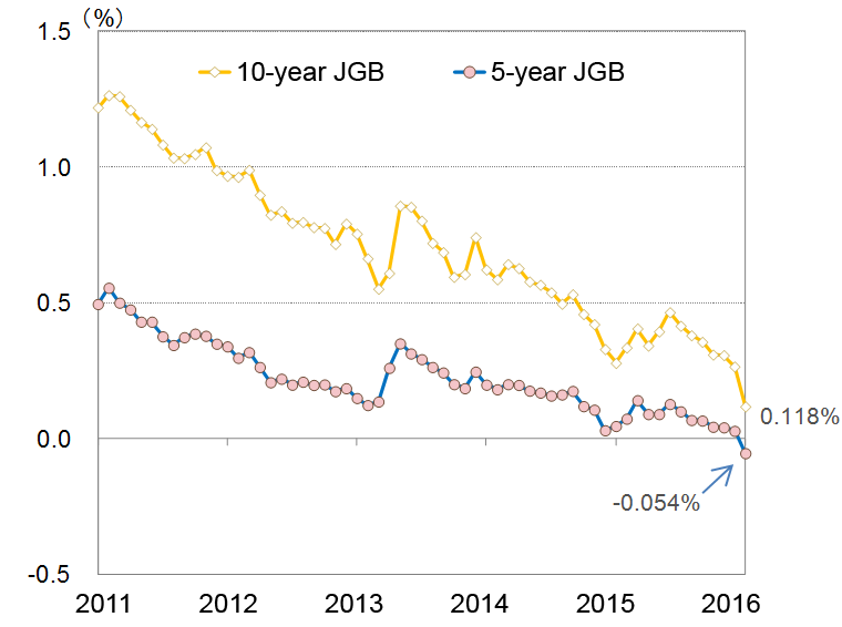 10-year JGB and 5-year JGB Yields