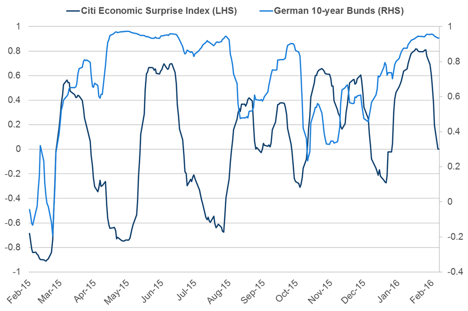 Chart 1: Rolling 30-day correlation of US 10-year Treasuries to German 10-year Bunds and Citi Economic Surprise Index