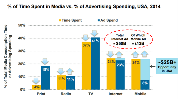 Chart 2: Time spent by US consumers vs. advertising spend, 2014