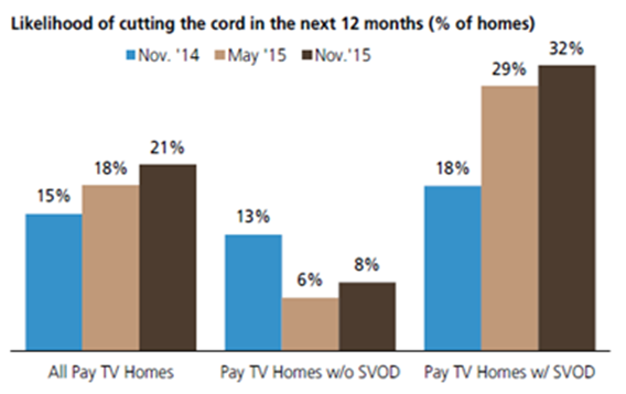 Chart 3: Consumer inertia fairly high – actual cord-cutting very modest compared to consumer intent