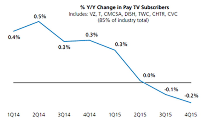 Chart 3-5: Consumer inertia fairly high – actual cord-cutting very modest compared to consumer intent