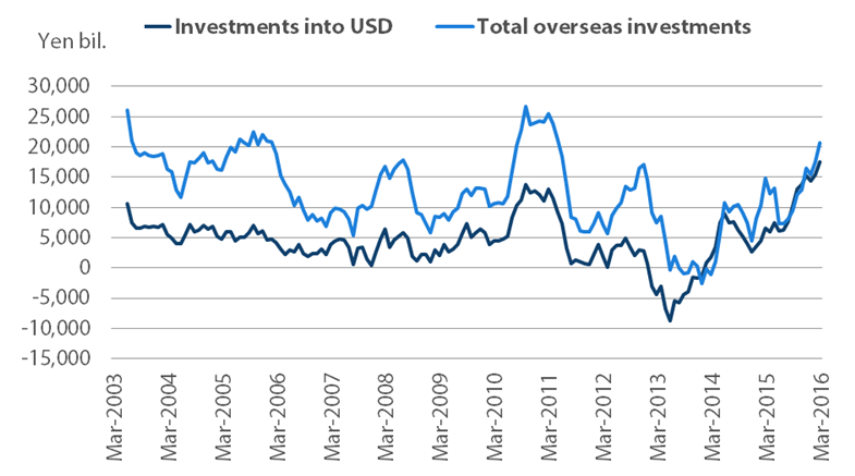 Chart 1: Japan's overseas bond investments (12-month aggregate)