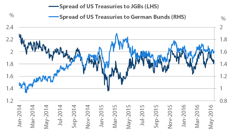 Chart 2: US 10-year bond spreads to German Bunds and JGBs