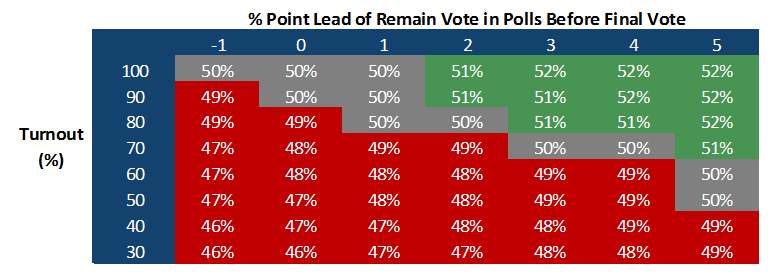 % Point Lead of Remain Vote in Polls Before Final Vote