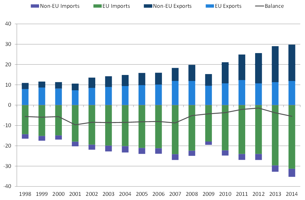 Imports / Exports UK Auto Sector (£bn)
