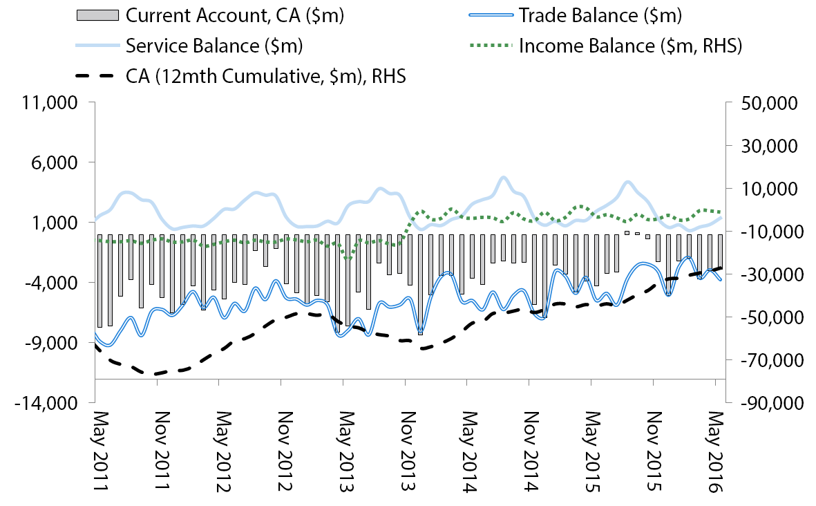Balance of Payments – All Components