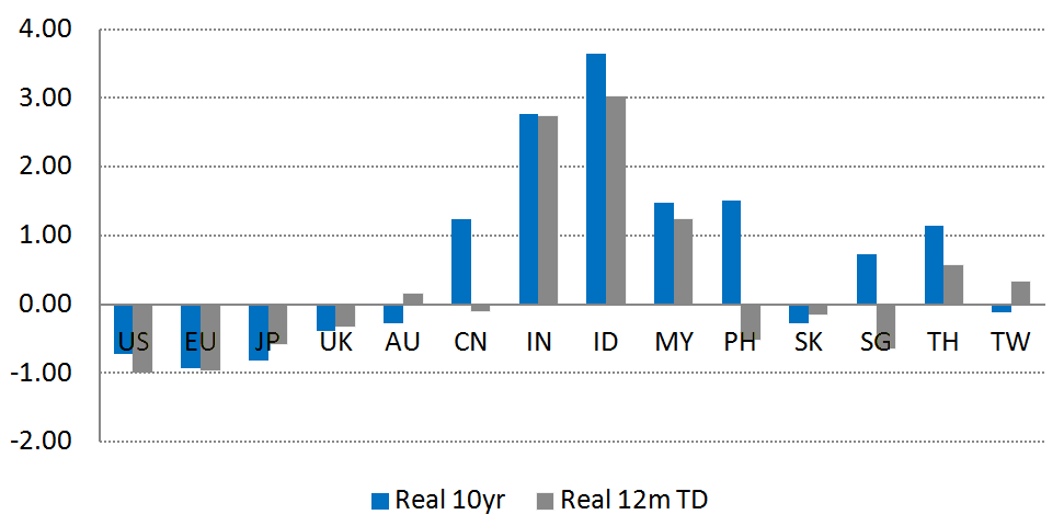 Real Rates based on Core CPI