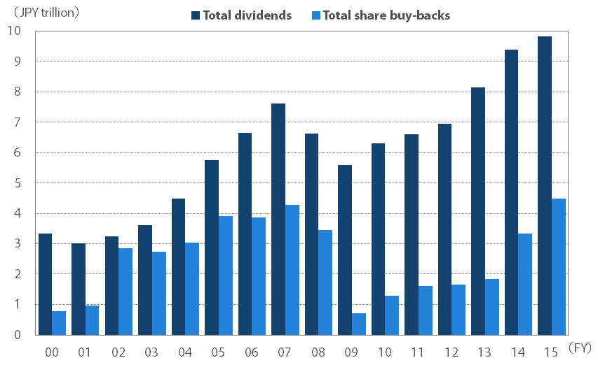 Trend in dividends and buybacks