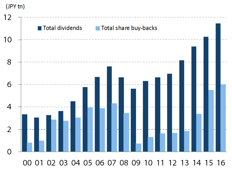 Trend in Dividend & Buybacks -- FY2000 - FY2016(E)