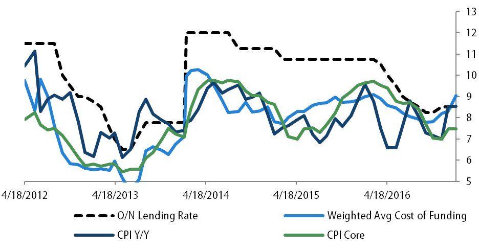 CPI vs. Effective Funding Rate