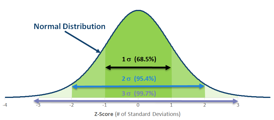 Volatility, Risk and the Normal Distribution