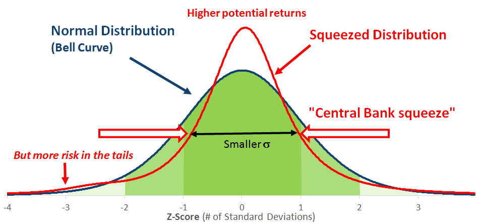 "Volatility and Risk in a ""squeezed"" Normal Distribution"